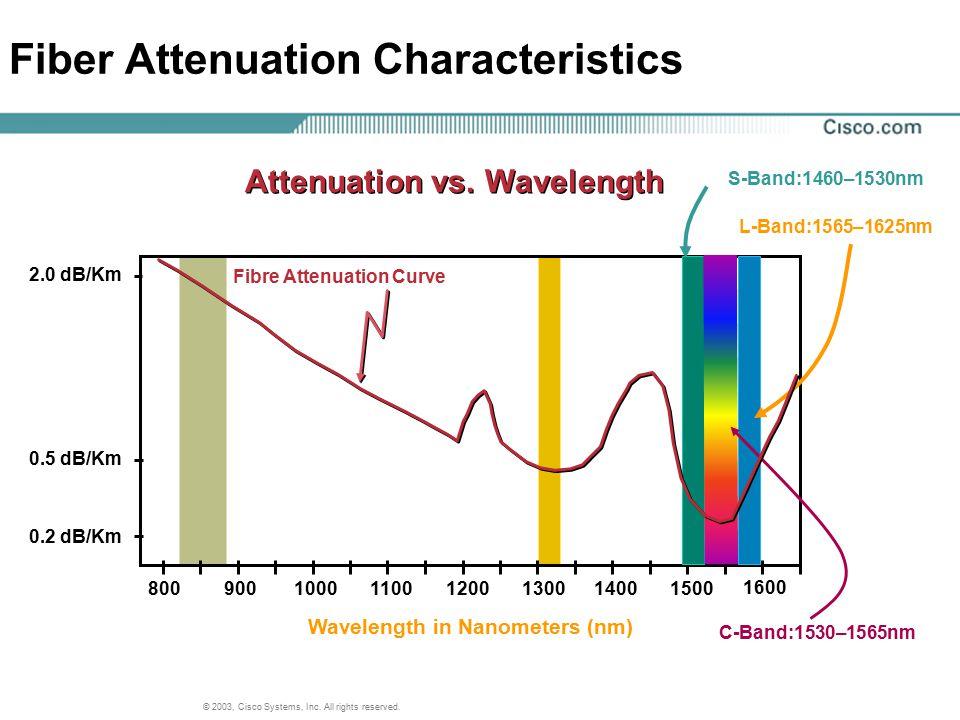 © 2003, Cisco Systems, Inc. All rights reserved. 800900100011001200130014001500 1600 Wavelength in Nanometers (nm) 0.2 dB/Km 0.5 dB/Km 2.0 dB/Km Atten