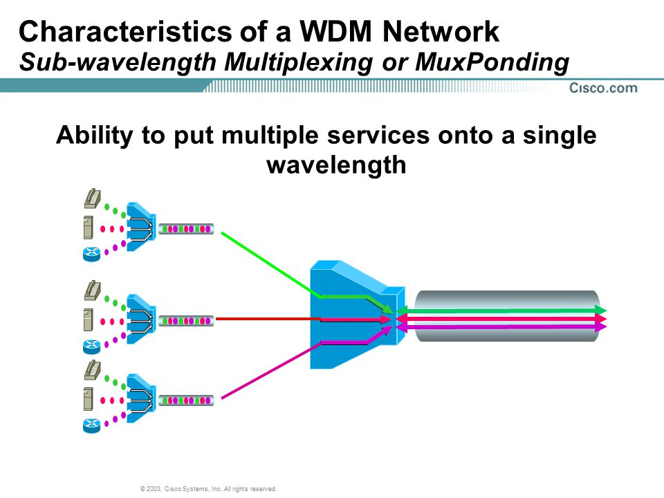 © 2003, Cisco Systems, Inc. All rights reserved. Ability to put multiple services onto a single wavelength Characteristics of a WDM Network Sub-wavele