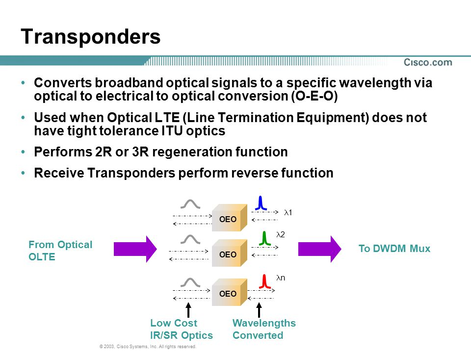 © 2003, Cisco Systems, Inc. All rights reserved. Transponders Converts broadband optical signals to a specific wavelength via optical to electrical to