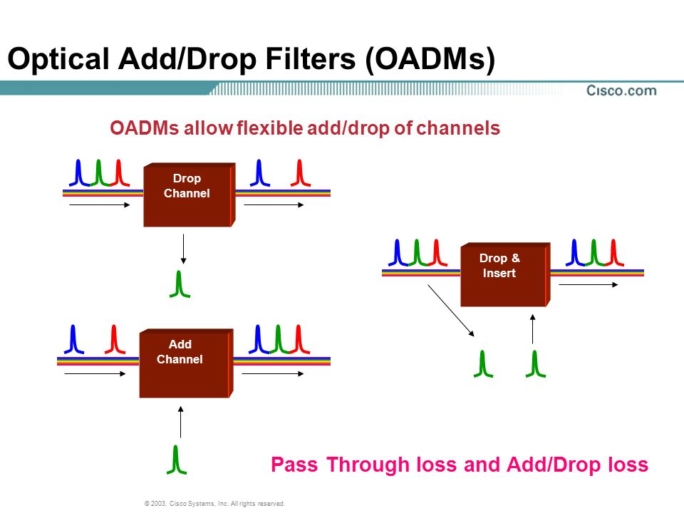 © 2003, Cisco Systems, Inc. All rights reserved. Optical Add/Drop Filters (OADMs) OADMs allow flexible add/drop of channels Drop Channel Add Channel D