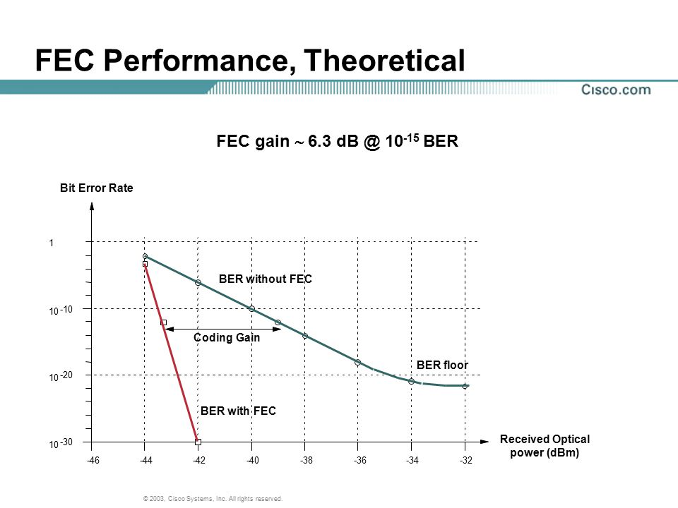 © 2003, Cisco Systems, Inc. All rights reserved. FEC Performance, Theoretical FEC gain  6.3 dB @ 10 -15 BER