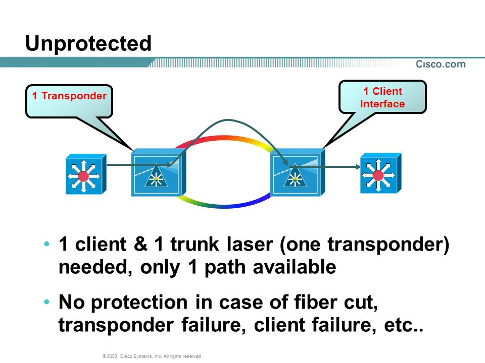 © 2003, Cisco Systems, Inc. All rights reserved. 1 Transponder 1 Client Interface 1 client & 1 trunk laser (one transponder) needed, only 1 path avail