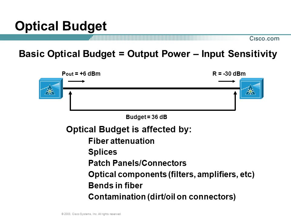 © 2003, Cisco Systems, Inc. All rights reserved. Optical Budget Optical Budget is affected by: Fiber attenuation Splices Patch Panels/Connectors Optic