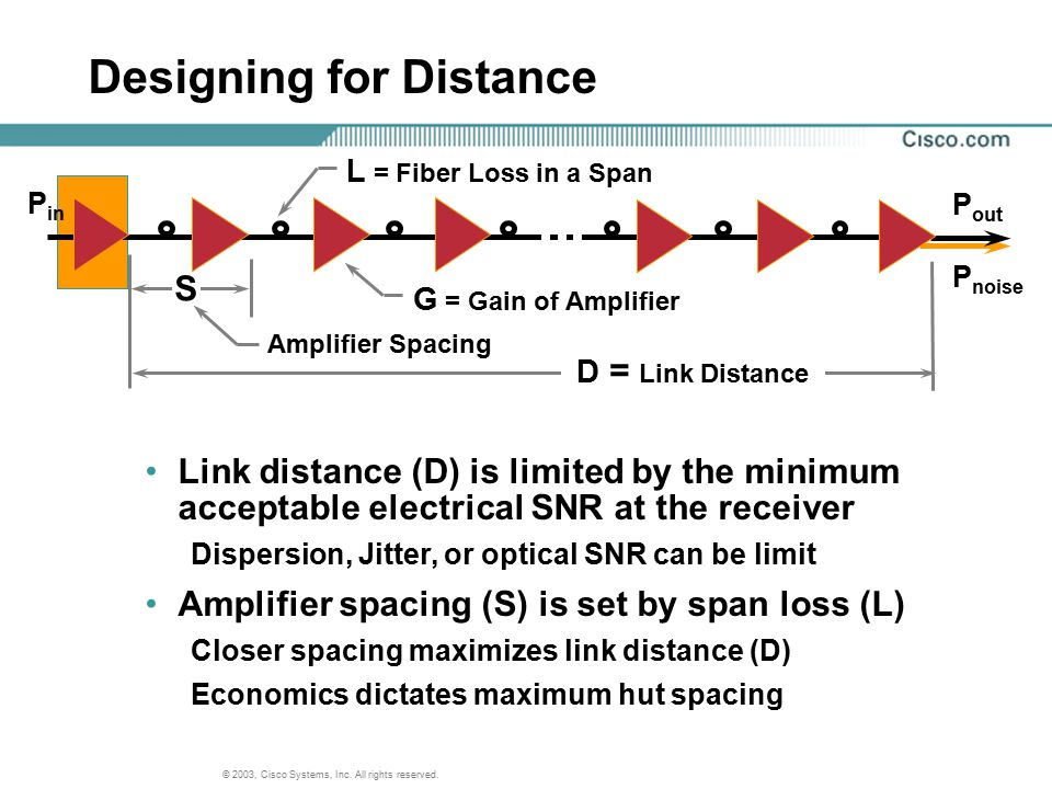 © 2003, Cisco Systems, Inc. All rights reserved. Designing for Distance Amplifier Spacing G = Gain of Amplifier S P out P noise P in D = Link Distance