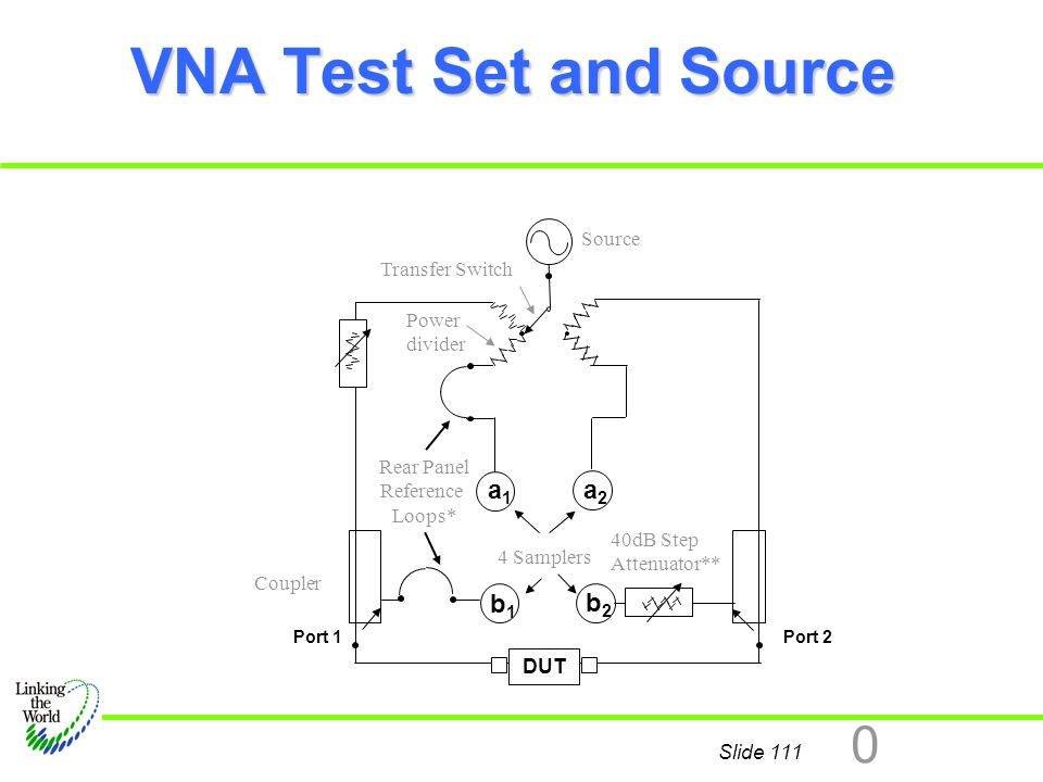 Slide 111 0 VNA Test Set and Source a1 a1 b1 b1 b2 b2 DUT a2 a2 Rear Panel Reference Loops* Port 1Port 2 Transfer Switch 40dB Step Attenuator** 4 Samp