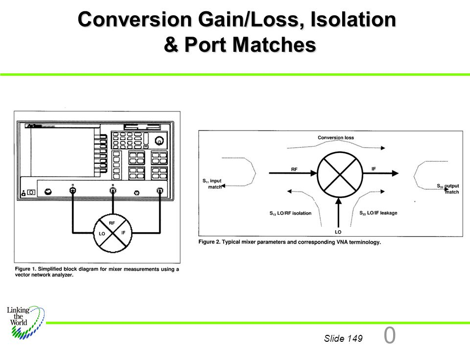 Slide 149 0 Conversion Gain/Loss, Isolation & Port Matches