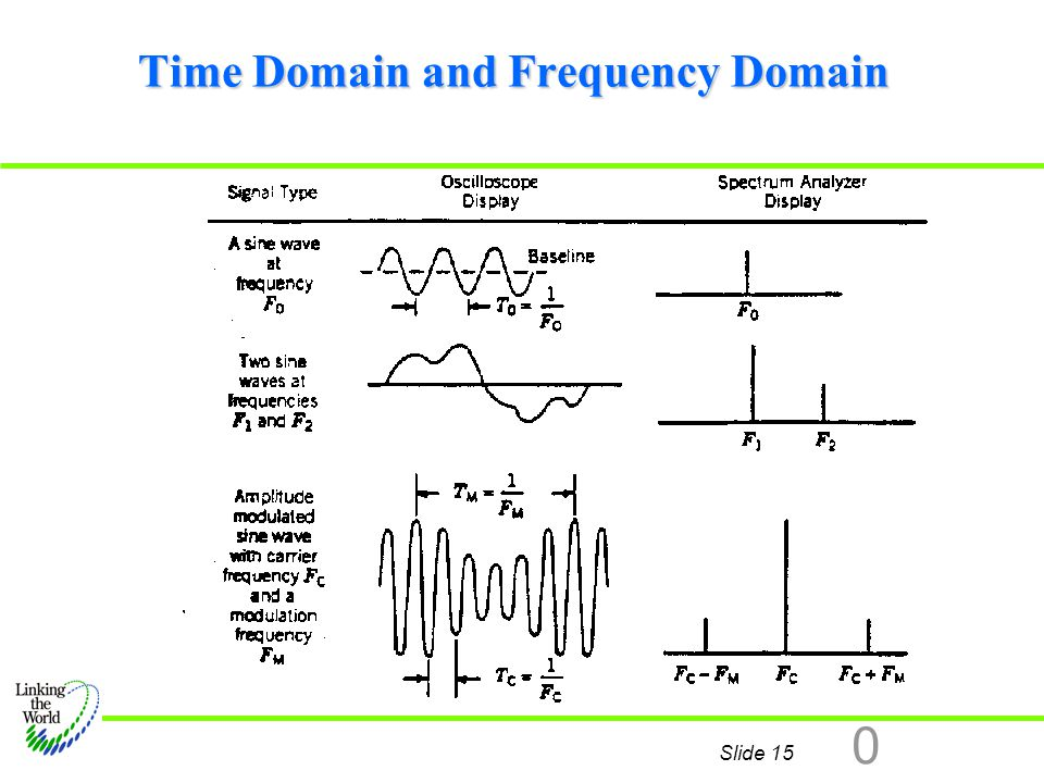 Slide 15 0 Time Domain and Frequency Domain