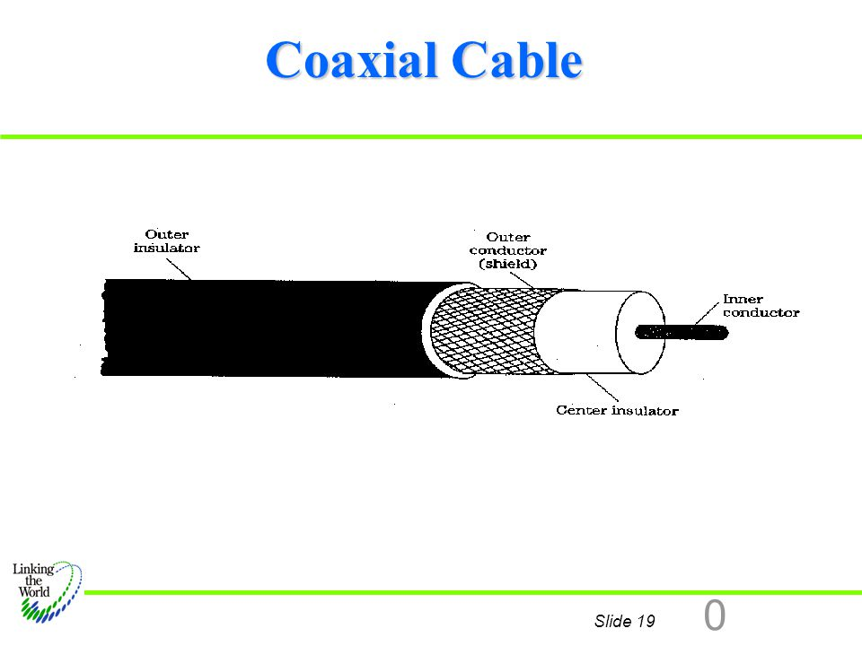 Slide 19 0 Coaxial Cable