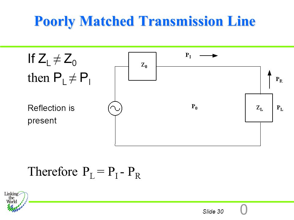 Slide 30 0 Poorly Matched Transmission Line If Z L ≠ Z 0 then P L ≠ P I Reflection is present Therefore P L = P I - P R