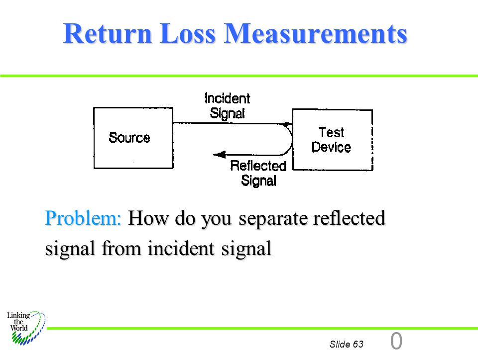 Slide 63 0 Return Loss Measurements Problem: How do you separate reflected signal from incident signal