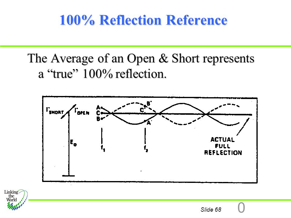 "Slide 68 0 100% Reflection Reference The Average of an Open & Short represents a ""true"" 100% reflection."