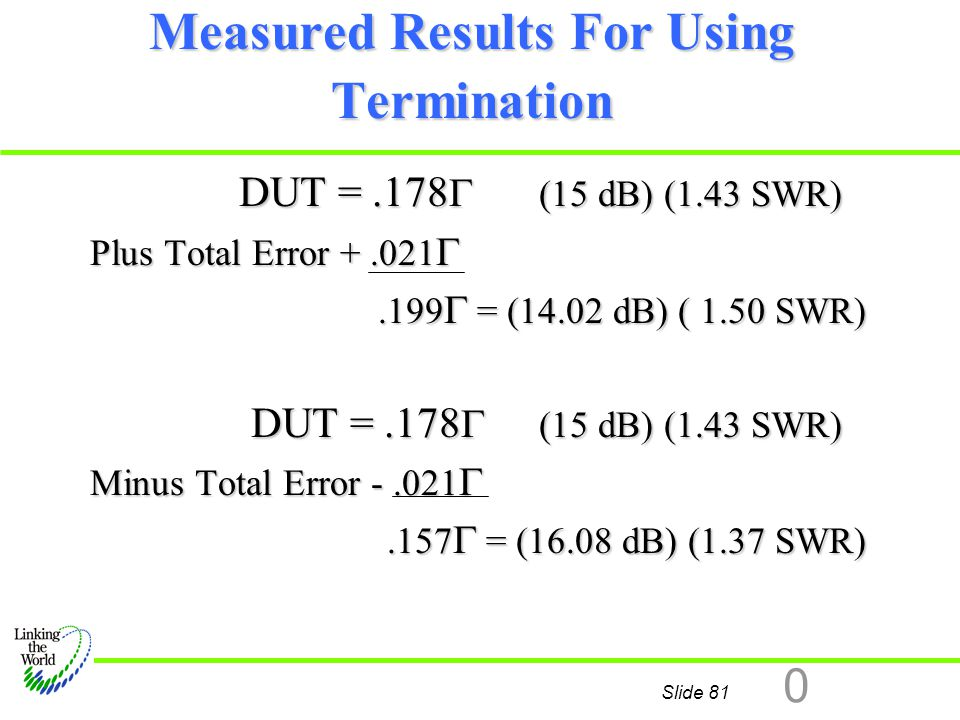 Slide 81 0 Measured Results For Using Termination DUT =.178  (15 dB) (1.43 SWR) DUT =.178  (15 dB) (1.43 SWR) Plus Total Error +.021 .199  = (14.0