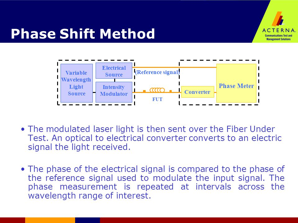Phase Shift Method The modulated laser light is then sent over the Fiber Under Test. An optical to electrical converter converts to an electric signal