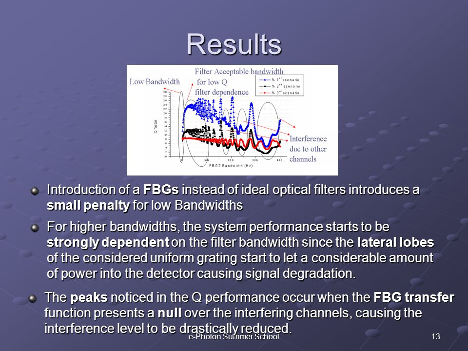 13e-Photon Summer School Results Introduction of a FBGs instead of ideal optical filters introduces a small penalty for low Bandwidths For higher band