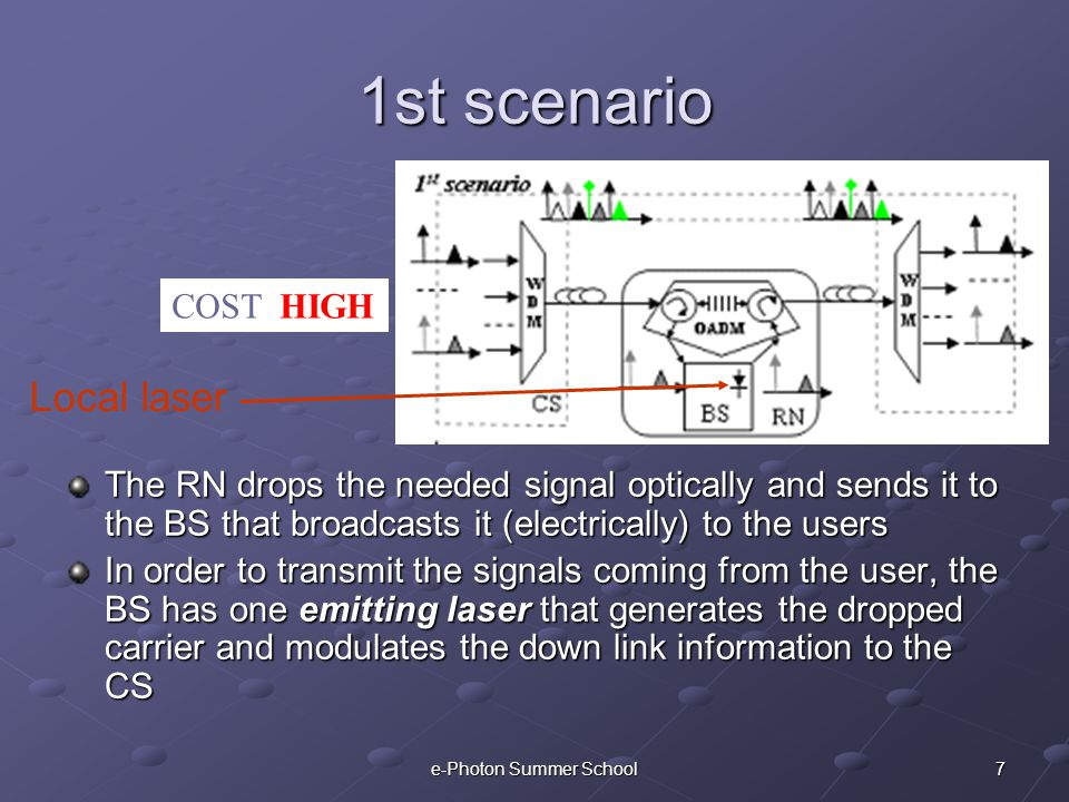 7e-Photon Summer School 1st scenario The RN drops the needed signal optically and sends it to the BS that broadcasts it (electrically) to the users In order to transmit the signals coming from the user, the BS has one emitting laser that generates the dropped carrier and modulates the down link information to the CS COST: HIGH Local laser