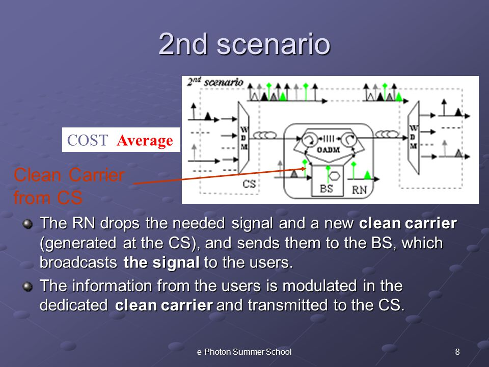 8e-Photon Summer School 2nd scenario The RN drops the needed signal and a new clean carrier (generated at the CS), and sends them to the BS, which broadcasts the signal to the users.