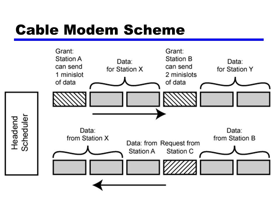 Cable Modem Scheme