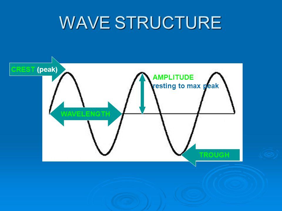 WAVE STRUCTURE CREST (peak) AMPLITUDE resting to max peak WAVELENGTH TROUGH