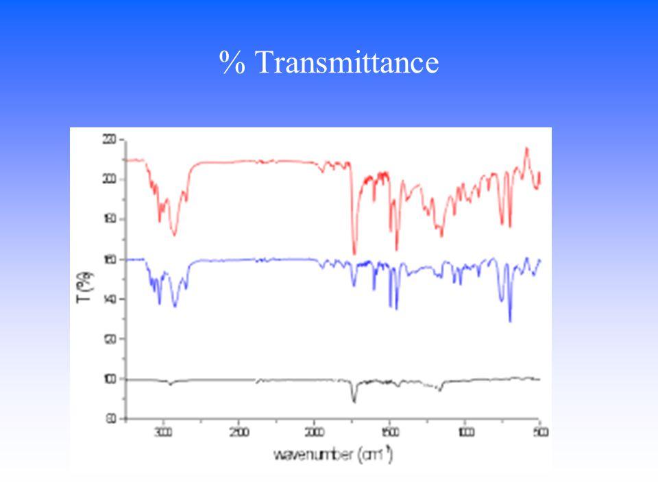 % Transmittance