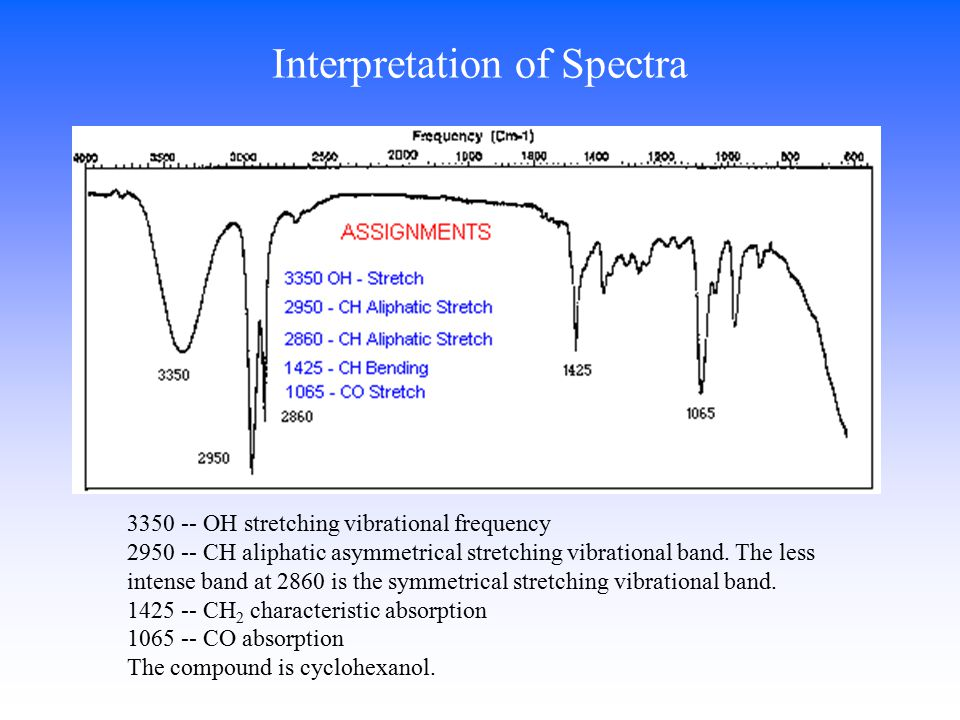Interpretation of Spectra 3350 -- OH stretching vibrational frequency 2950 -- CH aliphatic asymmetrical stretching vibrational band.