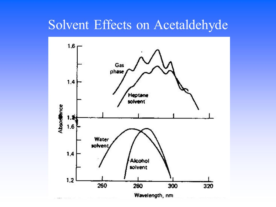 Solvent Effects on Acetaldehyde