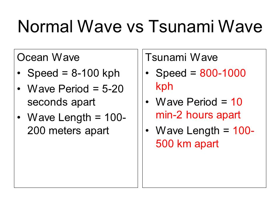 Normal Wave vs Tsunami Wave Ocean Wave Speed = 8-100 kph Wave Period = 5-20 seconds apart Wave Length = 100- 200 meters apart Tsunami Wave Speed = 800-1000 kph Wave Period = 10 min-2 hours apart Wave Length = 100- 500 km apart