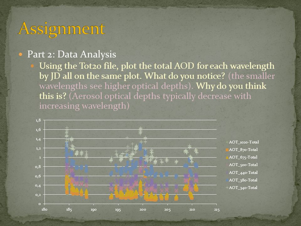 Part 2: Data Analysis Using the Tot20 file, plot the total AOD for each wavelength by JD all on the same plot.