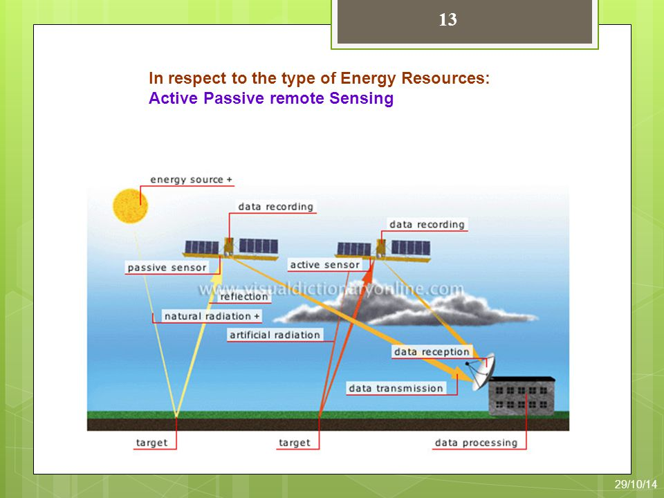 13 In respect to the type of Energy Resources: Active Passive remote Sensing 29/10/14