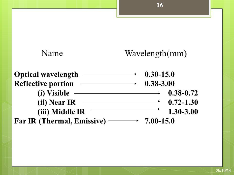 Optical wavelength Reflective portion (i) Visible (ii) Near IR (iii) Middle IR Far IR (Thermal, Emissive) 0.30-15.0 0.38-3.00 0.38-0.72 0.72-1.30 1.30-3.00 7.00-15.0 Wavelength(mm) Name 16 29/10/14
