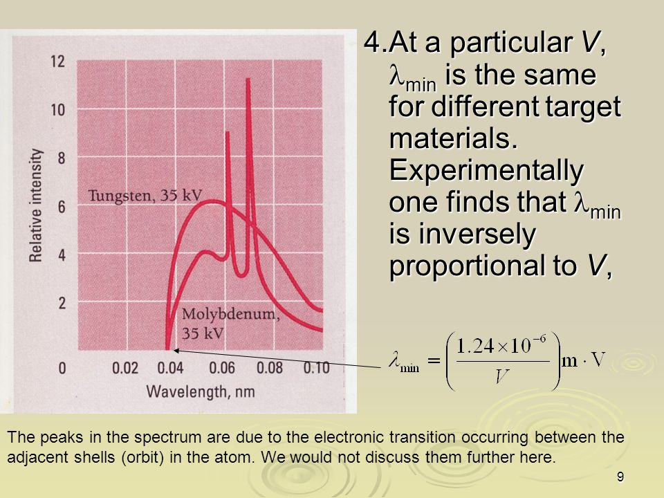 9 4.At a particular V, min is the same for different target materials. Experimentally one finds that min is inversely proportional to V, The peaks in