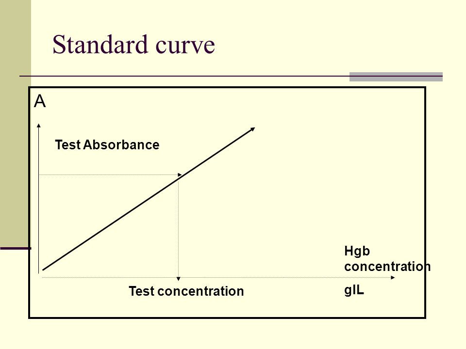 Standard curve A Hgb concentration glL Test concentration Test Absorbance