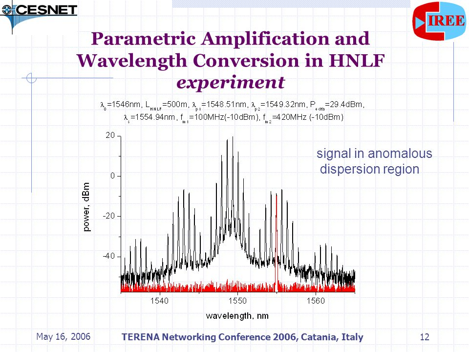 May 16, 2006TERENA Networking Conference 2006, Catania, Italy12 Parametric Amplification and Wavelength Conversion in HNLF experiment signal in anomalous dispersion region