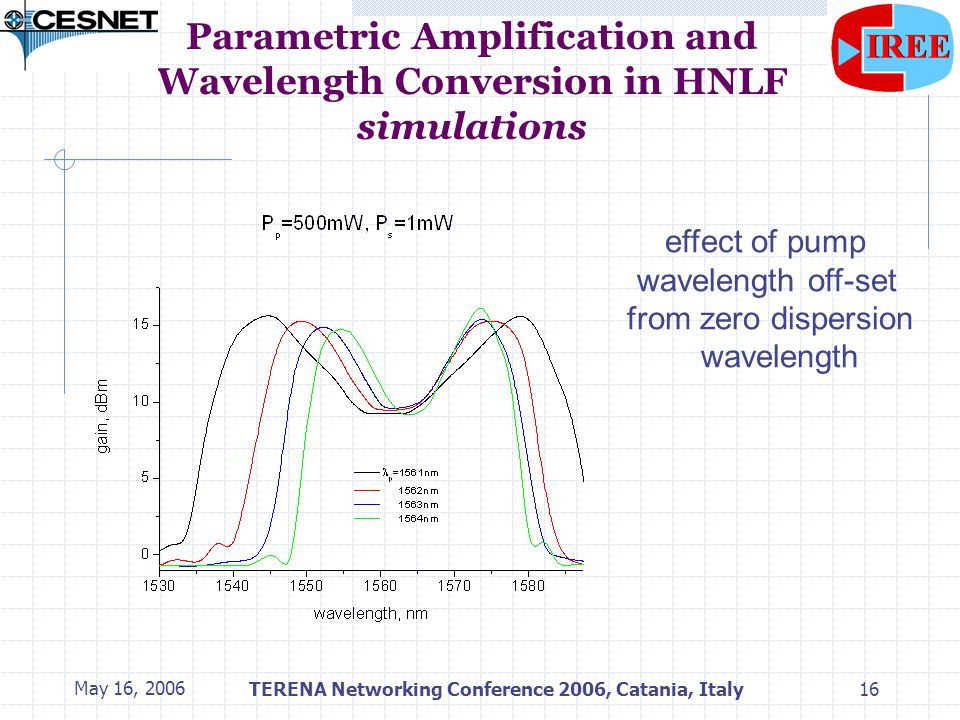 May 16, 2006TERENA Networking Conference 2006, Catania, Italy16 Parametric Amplification and Wavelength Conversion in HNLF simulations effect of pump wavelength off-set from zero dispersion wavelength
