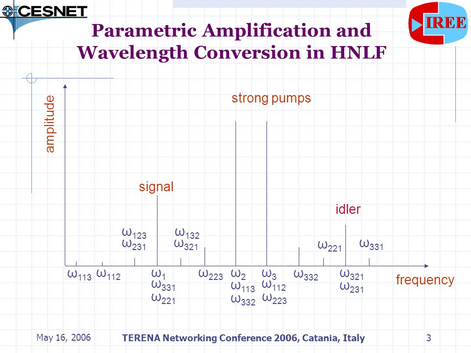 May 16, 2006TERENA Networking Conference 2006, Catania, Italy4 Parametric Amplification and Wavelength Conversion in HNLF λ p1 EDFA RFG 1 PC OBPF λ p2 λsλs phase modul.