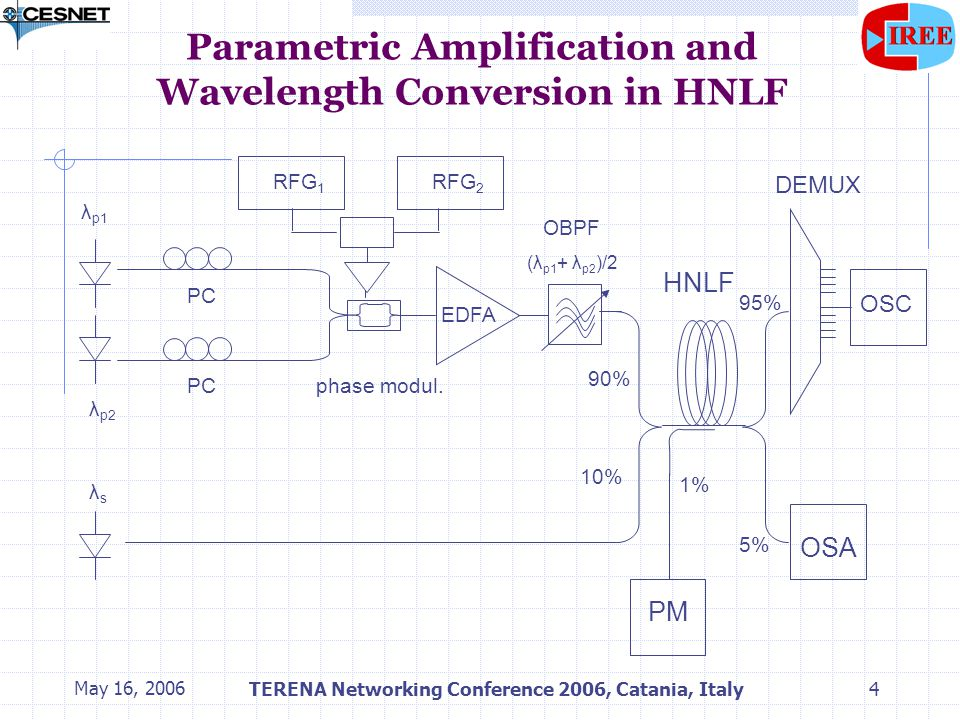May 16, 2006TERENA Networking Conference 2006, Catania, Italy5 Parametric Amplification and Wavelength Conversion in HNLF experiment 4 spools of HNLF, λ 0 =1532nm, 1546nm, 1560nm, and 1560nm, length 500m, 500m, 1000m, and 1500m, D'=0.019-0.021ps/(nm 2 km),  =10.5 W -1 km -1 2 RF generators Agilent HP E8257D and E4436B RF power combiners and RF amplifier, Mini-Circuits: ZFSC-2-2500, ZHL-42W Oscilloscope Infinniun 86100C 10 Gbit/s multipurpose platform Cisco 15454 Pump seeds: LC25W WDM LDs EDFA Keopsys