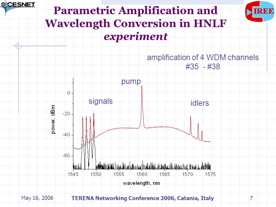 May 16, 2006TERENA Networking Conference 2006, Catania, Italy7 Parametric Amplification and Wavelength Conversion in HNLF experiment signals idlers pump amplification of 4 WDM channels #35 - #38