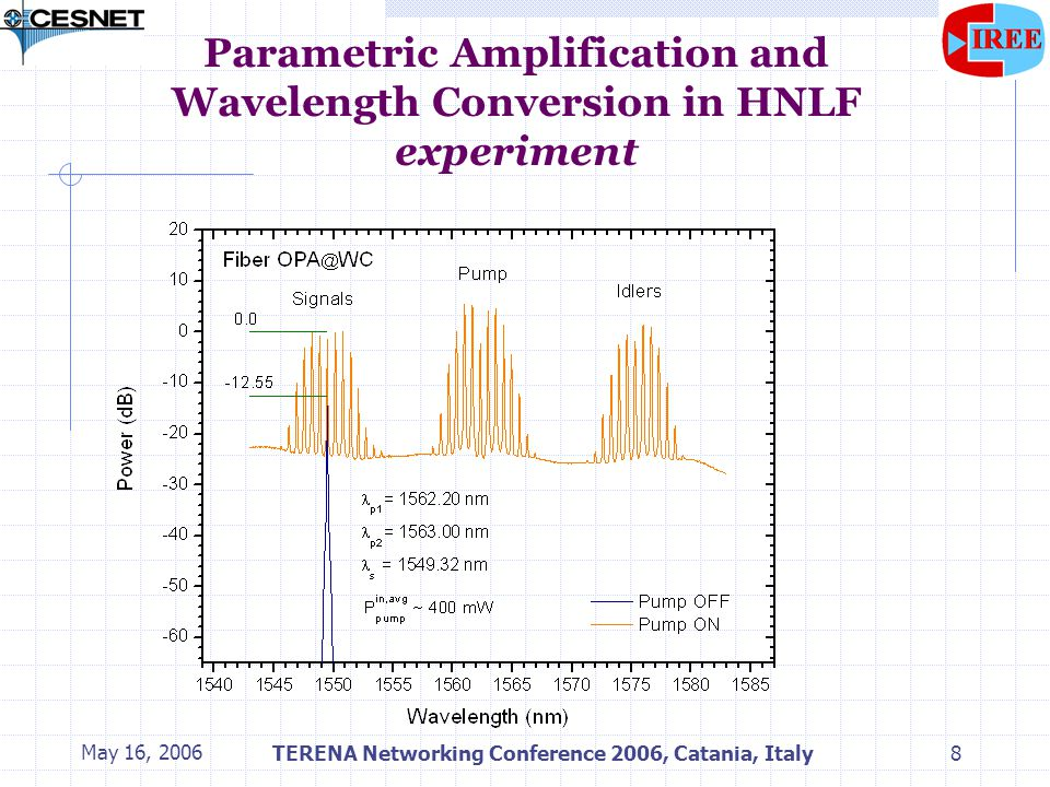 May 16, 2006TERENA Networking Conference 2006, Catania, Italy9 Parametric Amplification and Wavelength Conversion in HNLF experiment signal #35 (1549.32nm) copy #37 (1547.72nm)