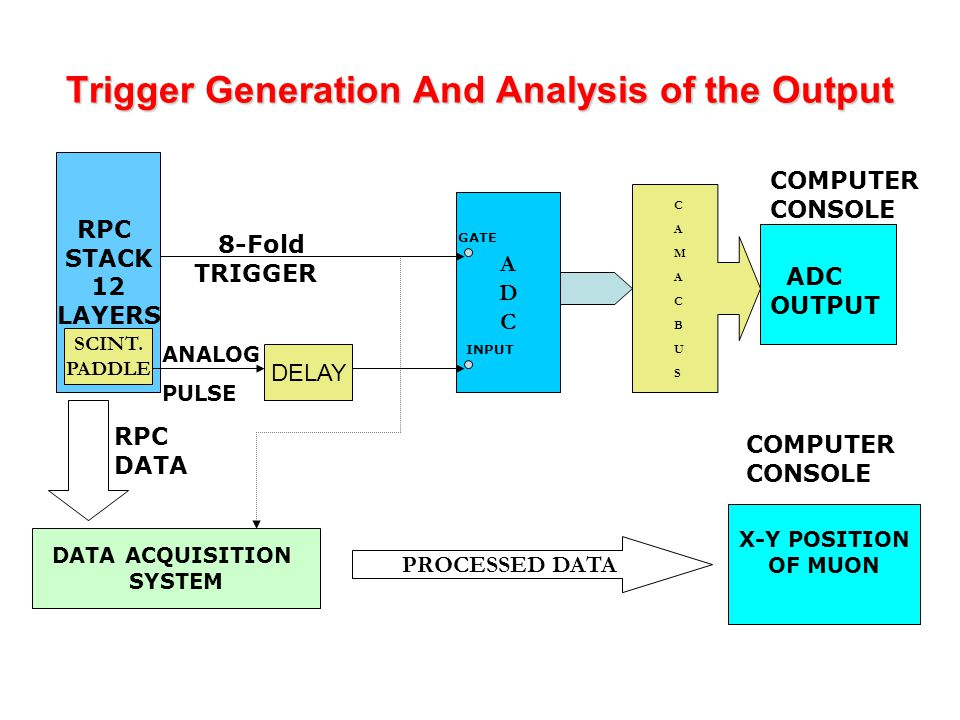 Trigger Generation And Analysis of the Output RPC STACK 12 LAYERS SCINT.