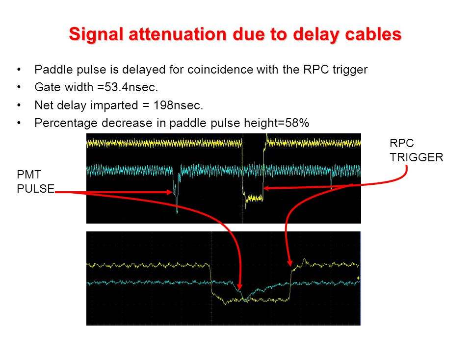 Signal attenuation due to delay cables Paddle pulse is delayed for coincidence with the RPC trigger Gate width =53.4nsec.