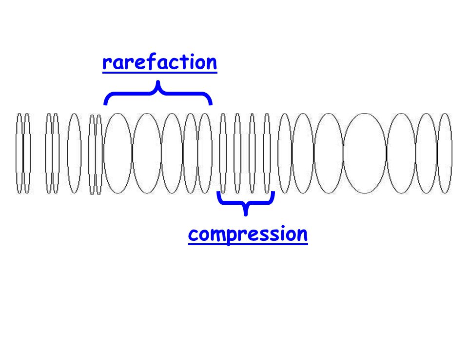 rarefaction compression