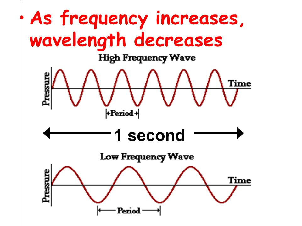As frequency increases, wavelength decreases 1 second
