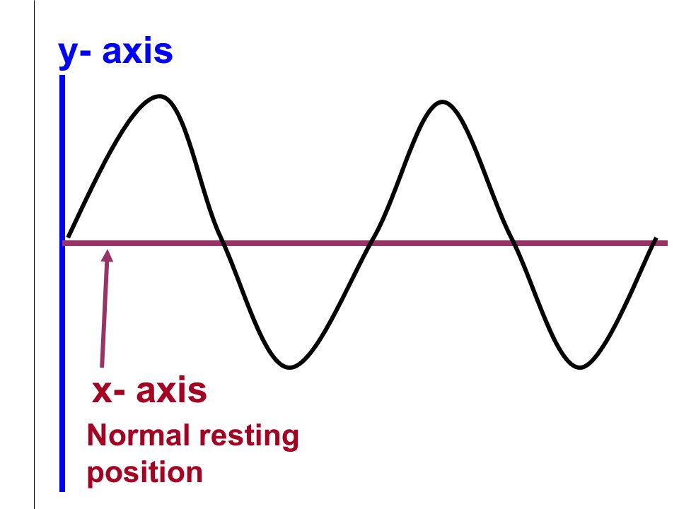 y- axis x- axis Normal resting position