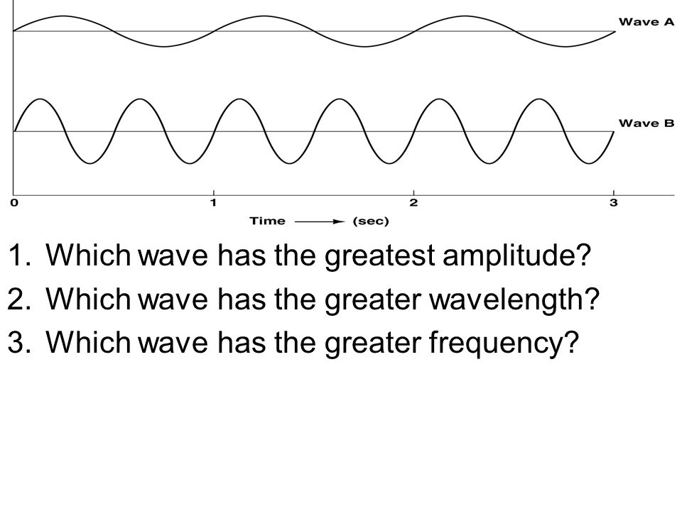 1.Which wave has the greatest amplitude. 2.Which wave has the greater wavelength.