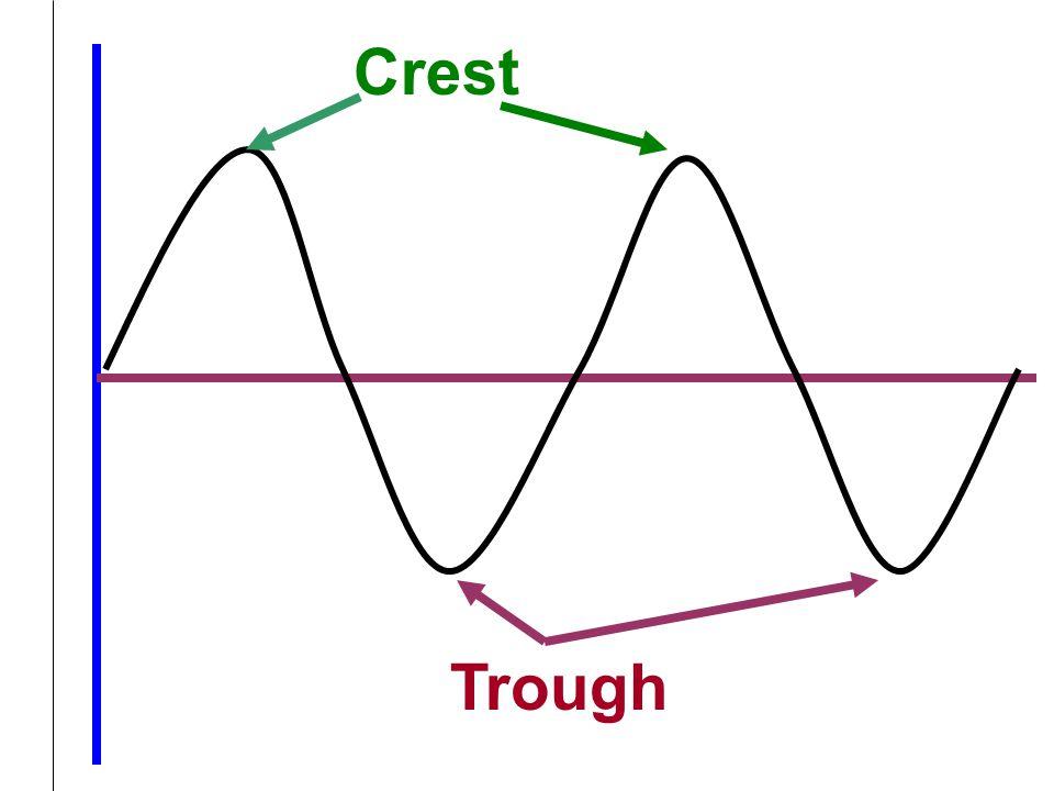 Crest Trough