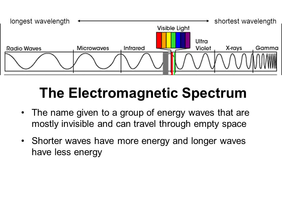 The name given to a group of energy waves that are mostly invisible and can travel through empty space Shorter waves have more energy and longer waves have less energy longest wavelengthshortest wavelength