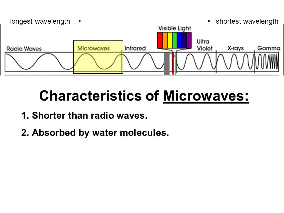 Characteristics of Microwaves: 1.Shorter than radio waves.