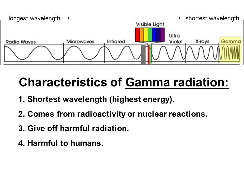 Characteristics of Gamma radiation: 1.Shortest wavelength (highest energy). 2.Comes from radioactivity or nuclear reactions. 3.Give off harmful radiat