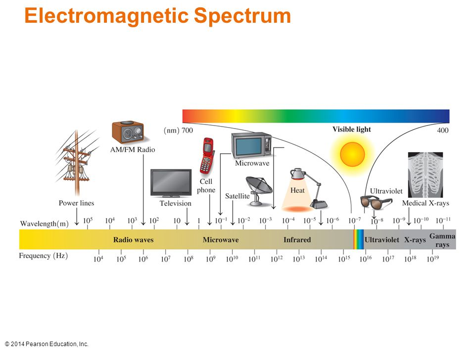 © 2014 Pearson Education, Inc. Electromagnetic Spectrum