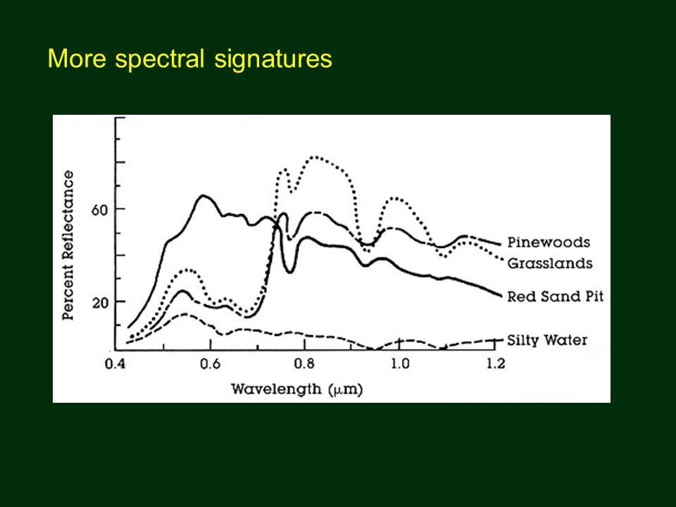 More spectral signatures