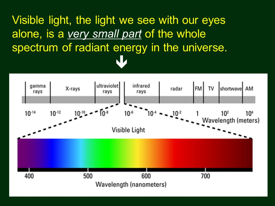 Visible light, the light we see with our eyes alone, is a very small part of the whole spectrum of radiant energy in the universe.